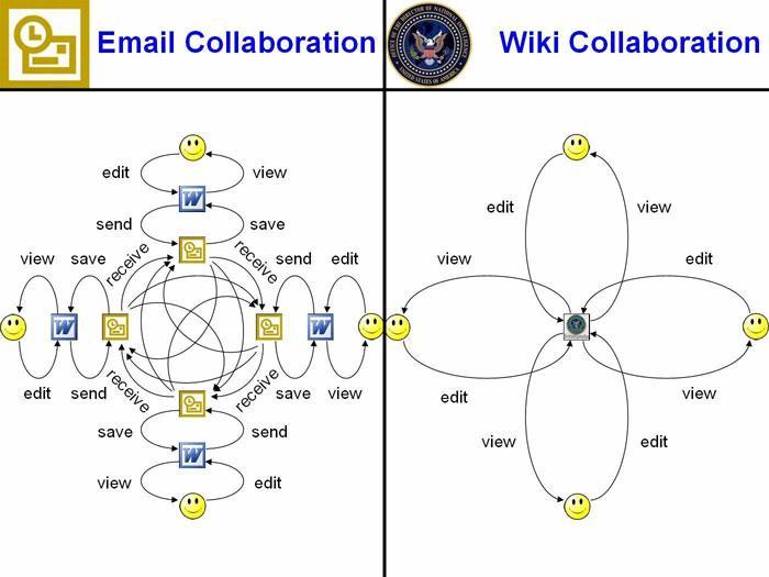Zusammenarbeit Wiki vs E-Mail.jpg
